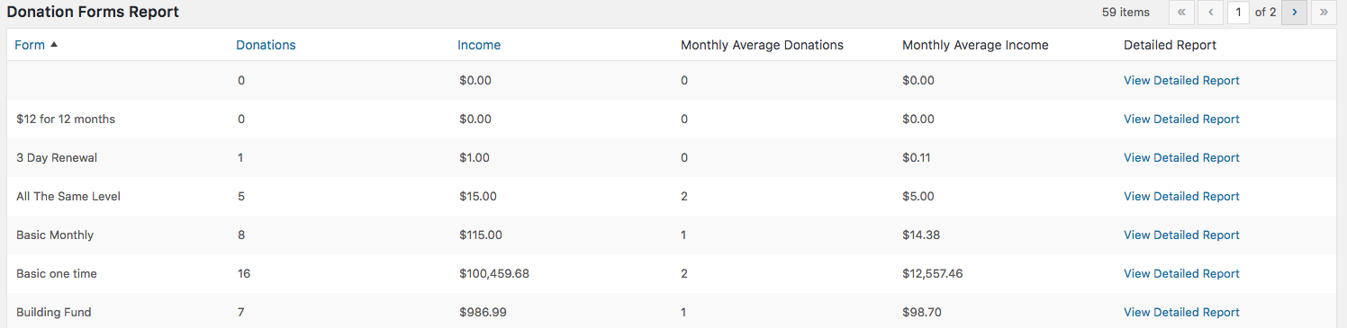 Donation Forms Report