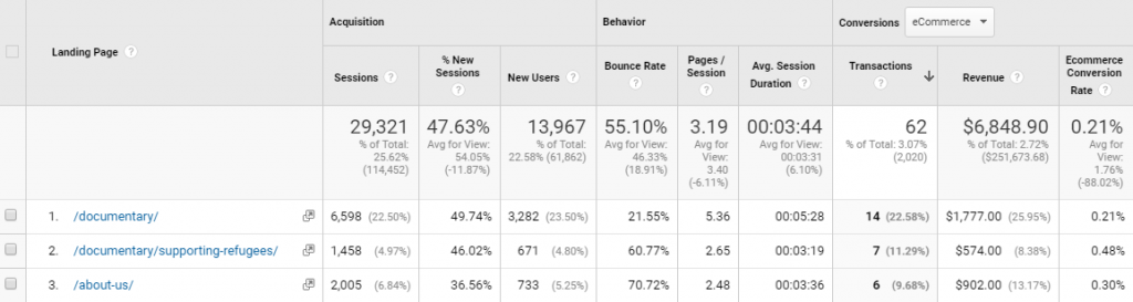 Behavior > Landing Pages