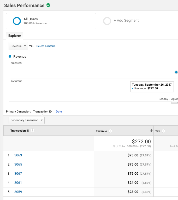 "Give's donation payment IDs being tracked as ""Transaction IDs"" under the ""Sales Performance"" tab in GA."