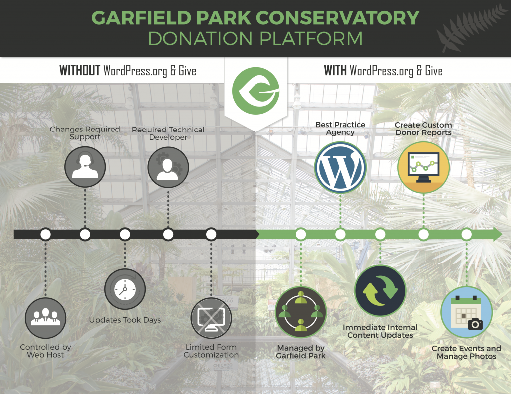 A look at Garfield Park Conservatory's modern donation platform with WordPress.org and Give — before and after.