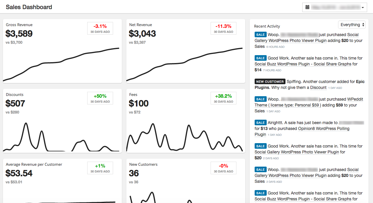 The ZBS Sales Dashboard extension provides some really nice insights.
