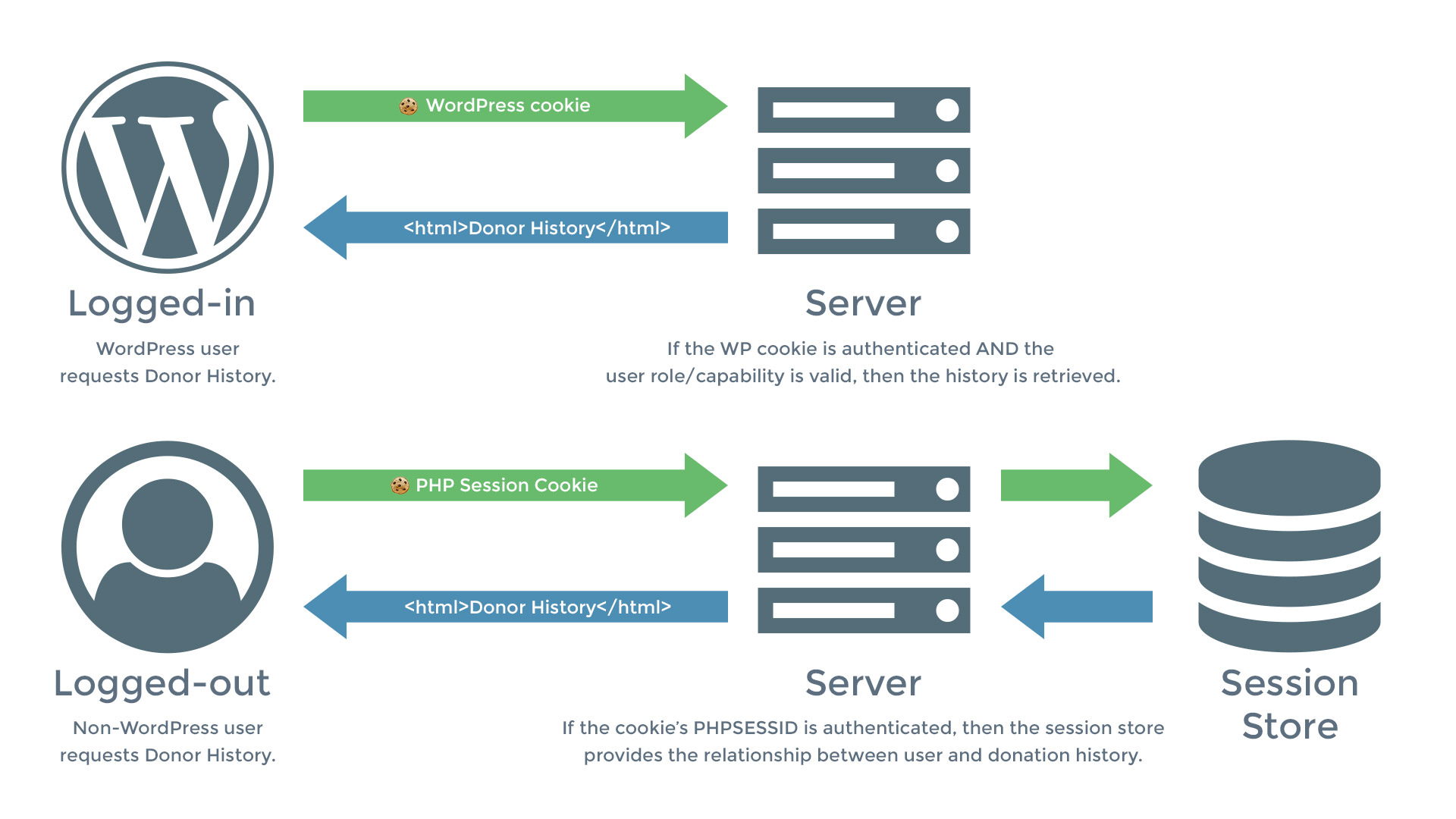 graphic showing the WP User on the Left, the WP Database/server in the middle, and session store on the right. If the user is logged in, there's no need for the session store. if the user is not, the session handles whether or not the user can access the information.