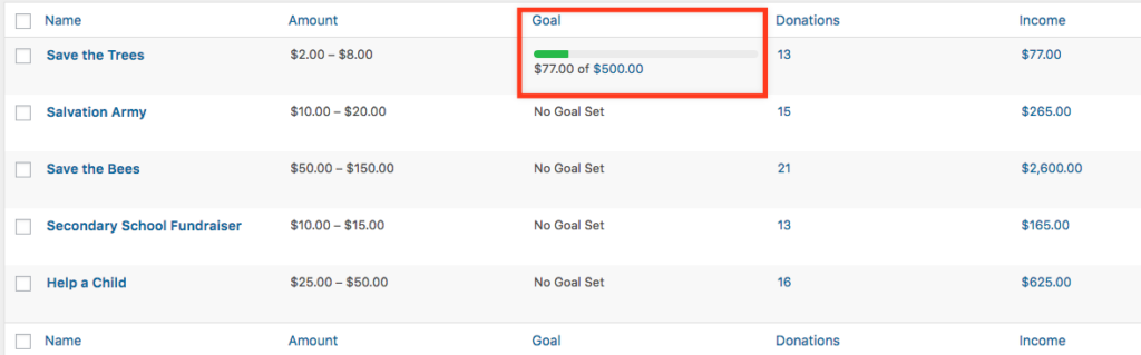 screenshot of the All Forms table on the back end of a Give site, showing the progress bar (highlighted with a red rectangle)