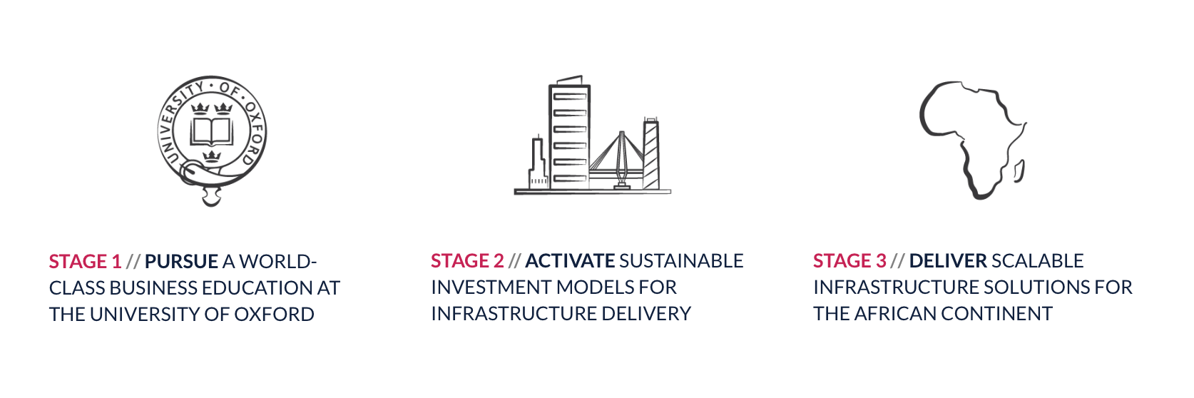 Stage 1: Pursue a world-class business education at The University of Oxford. Stage 2: Activate sustainable investment models for infrastructure delivery. Stage 2: Deliver scalable infrastructure solutions for the African Continent.