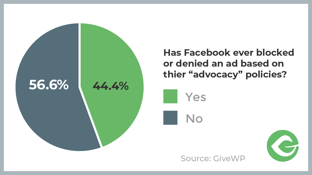 "We asked if anyone has ever had their ad denied by Facebook citing ""Advocacy"" policies."" 44.4% said ""Yes"" and ""56.6"" said ""No."""