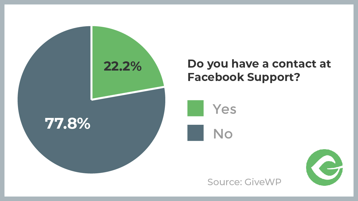 "We asked if our respondents have a contact at Facebook Support. 22% responded ""Yes"" while 78% Responded ""No."""