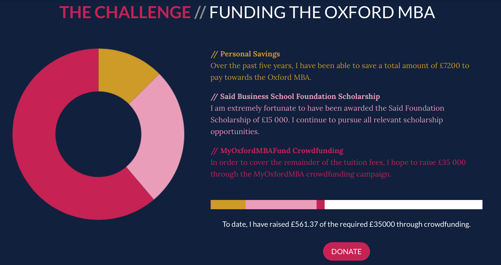 The Challenge // Funding the Oxford MBA. Personal Savings: Over the past five years, I have been able to save a total amount of £7200. Said Business School Foundation Scholarship: I am extremely fortunate to have been awarded the Saïd Foundation Scholarship of £15 000. I continue to pursue all relevant scholarship opportunities. MyOxfordMBA Crowdfunding: In order to cover the remainder of the tuition fees, I hope to raise £35 000 through the MyOxfordMBA crowdfunding campaign. Both he circle graph and goal bar reflect each of these contributions and the £561.37 raised at the time this article was published.