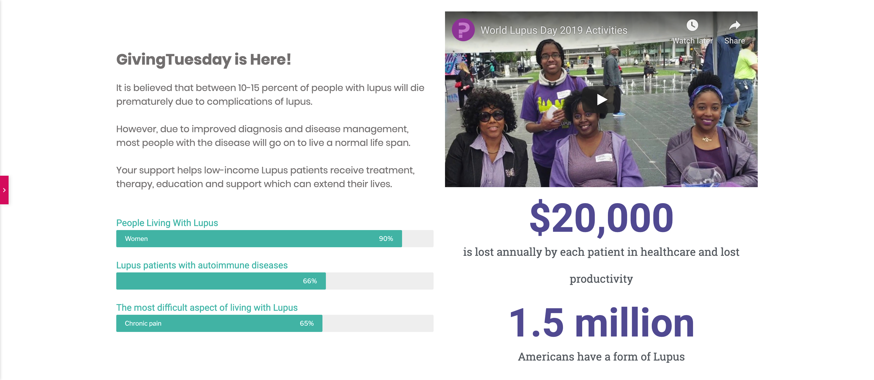 Our Giving Tuesday landing page compels donors to give by briefly explaining the cause and providing detailed statistics using a progress bar to visualize the data and counters to emphasize numerical information.