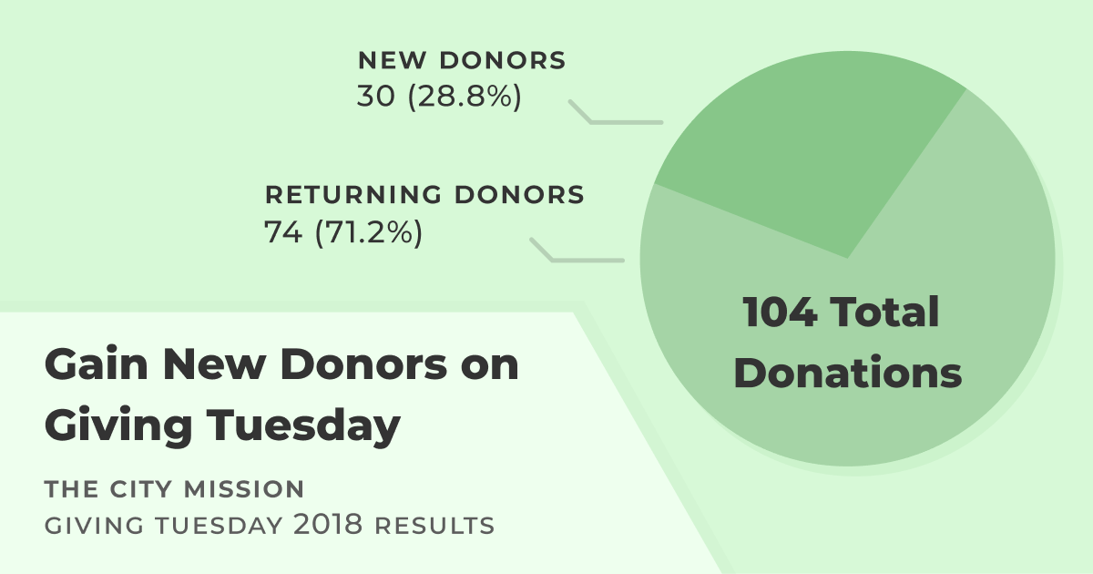 Gain New Donors on Giving Tuesday. The City Mission Giving Tuesday 2018 Results. Total Donors: 104; New Donors: 30 (28.8%); Returning Donors: 74 (71.2%).