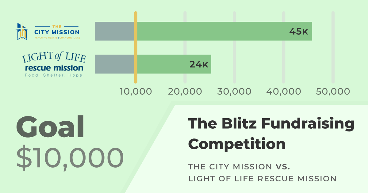 The Blitz Fundraising Competition. The City Mission vs. Light of Life. Goal: $10,000. The City Mission: $45K Light of Life: $24K.