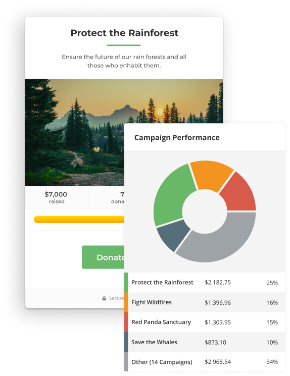 A donation form and its campaign performance report overlaid. The campaign performance report that gives an overview of all donation form performances in a list and circle graph.