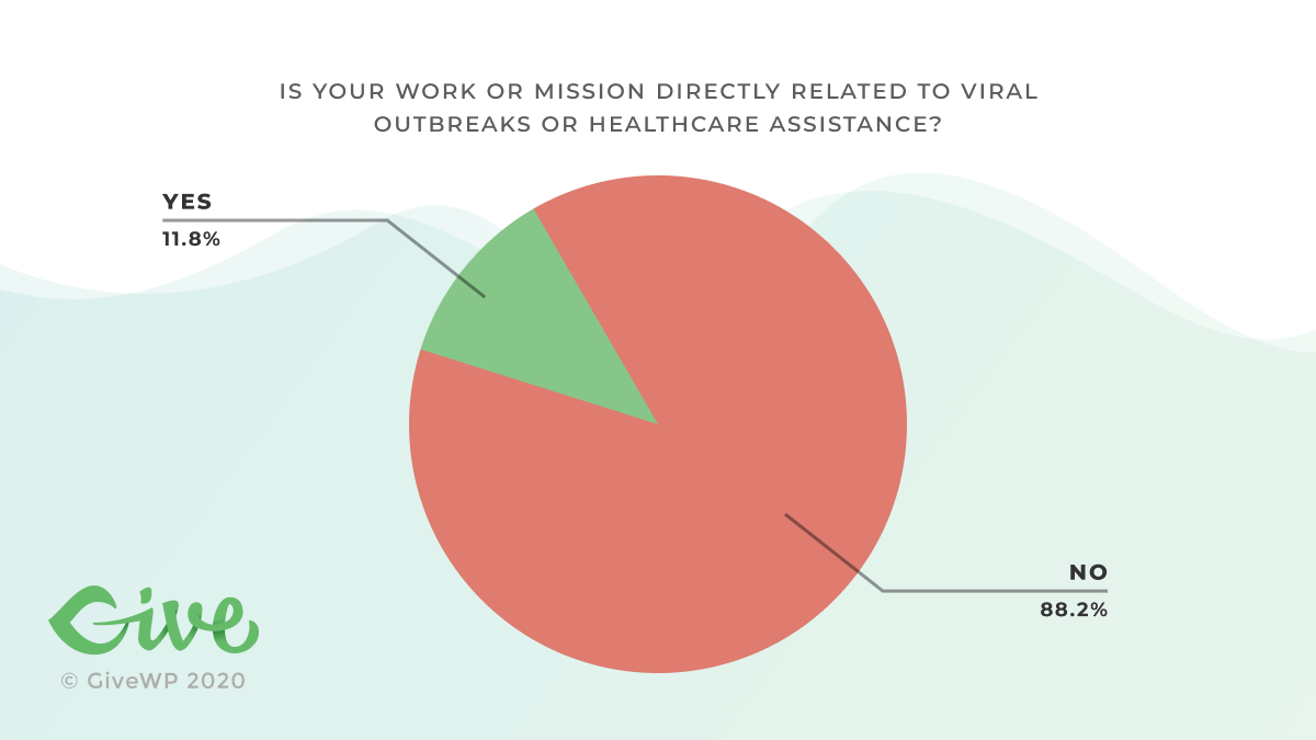 Is your work or mission directly related to viral outbreaks or healthcare assistance? 11.8% said yes. 88.2% said no.
