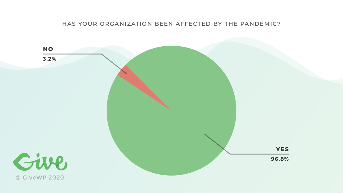 Has your organization been affected by the Coronavirus Pandemic? 3.2% said no. 96.8% said yes.
