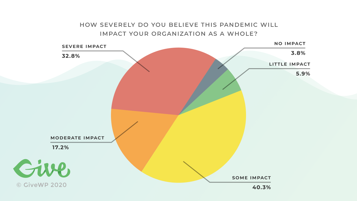 How severely do you believe this Pandemic will impact your organization as a whole? 3.8% said no impact. 5.9% said little impact. 40.3% said some impact. 17.2% said moderate impact. 32.8% said severe impact.