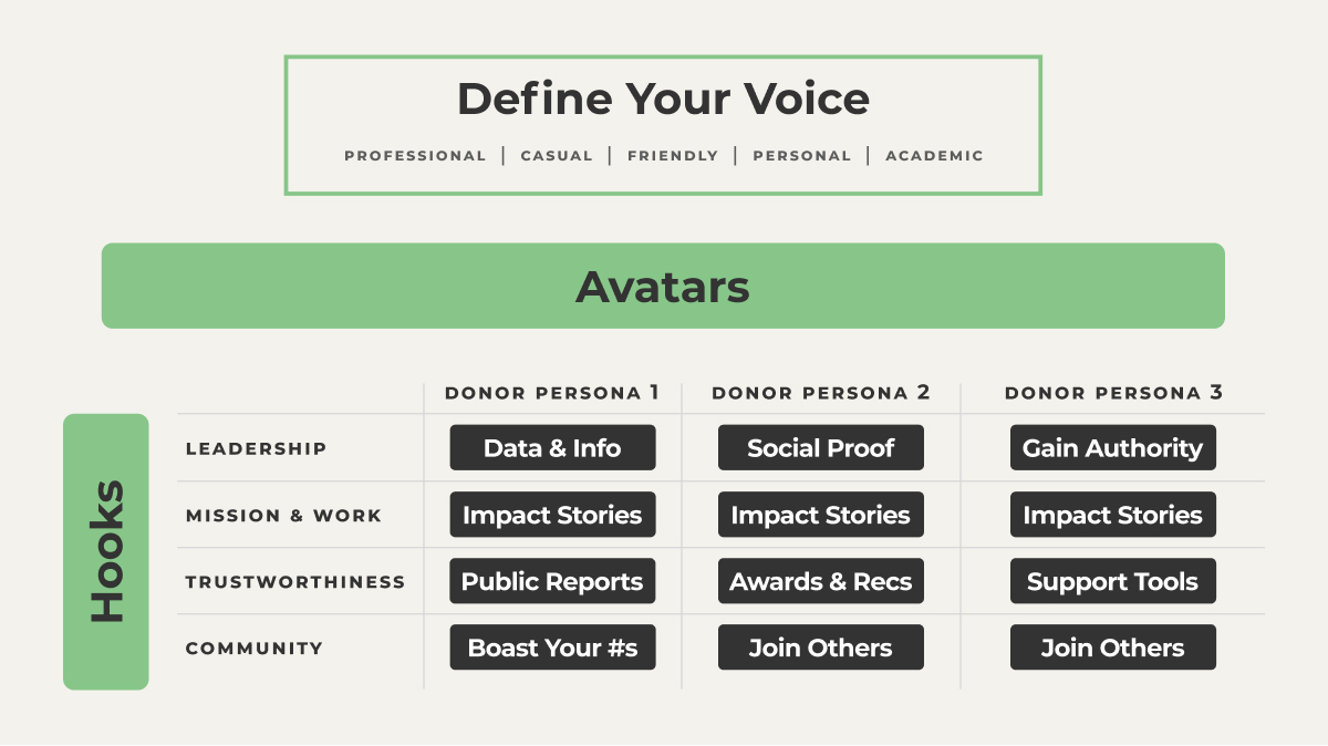 """The content matrix starts with a """"Define Your Voice"""" section, where you should briefly describe how you want to sound in a few words. Below that is a table with Donor personas listed across the top and """"hooks,"""" or reasons to support your cause on the left. Inside the table, fill in the types of content that would appeal to this donor persona the best with an emphasis on the hook it aligns with on the left. You might use things like, """"Data and Info;"""" """"Social Proof;"""" """"Impact Stories;"""" """"Awards and Recognitions;"""" """"Joining a Community;"""" """"Showing thought leadership"""""""