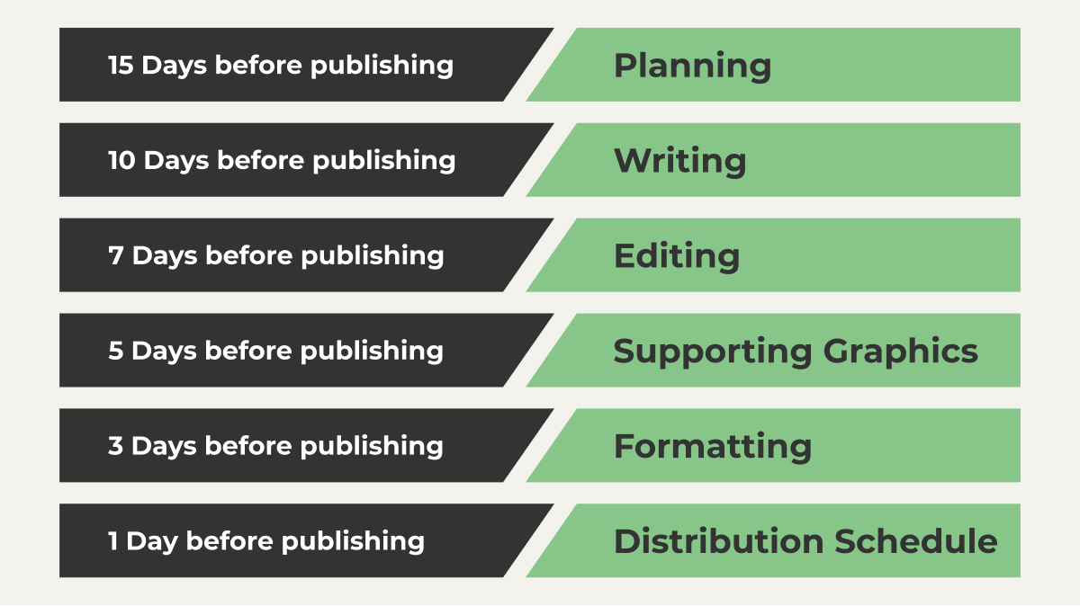 Every nonprofit content marketing project management strategy needs a content creation schedule and workflow. Start with one like this:15 days before publishing: Planning. 10 days before publishing: Writing. 7days before publishing: Supporting Graphics. 3 days before publishing: Formatting. 1 day before publishing: Distribution Schedule.
