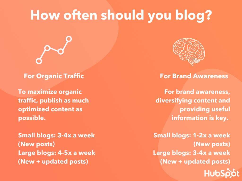 How often should you blog? To maximize organic traffic, publish as much optimized content as possible. Small blogs: 3-4x a week (new blog posts) Large blogs: 4-5x a week (new + updated posts) For brand awareness, diversifying content and providing useful information is key. Small blogs: 1-2x a week (new posts) Large Blogs: 3-4x a week (new + updated posts)
