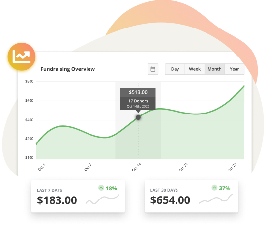 Fundraising reports give you an overview of your fundraising performance at all times.