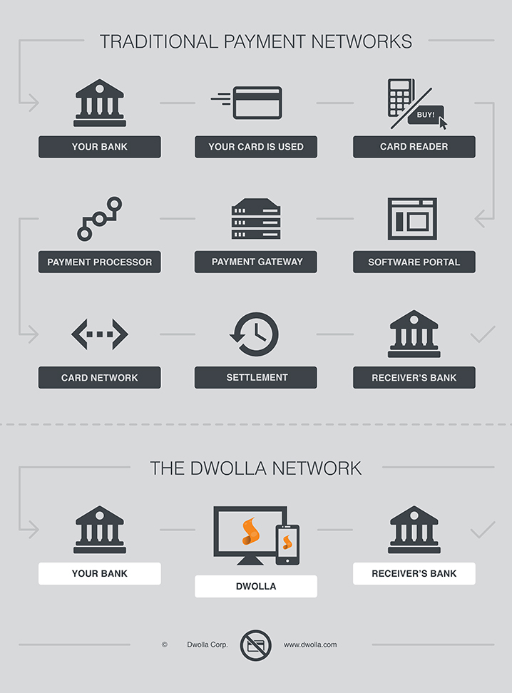 dwolla-infographic