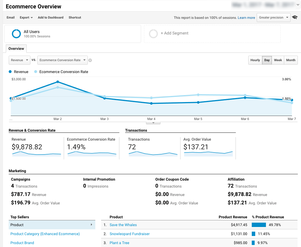 Ecommerce Overview Displaying Donations in Google Analytics Enhanced Ecommerce Tracking