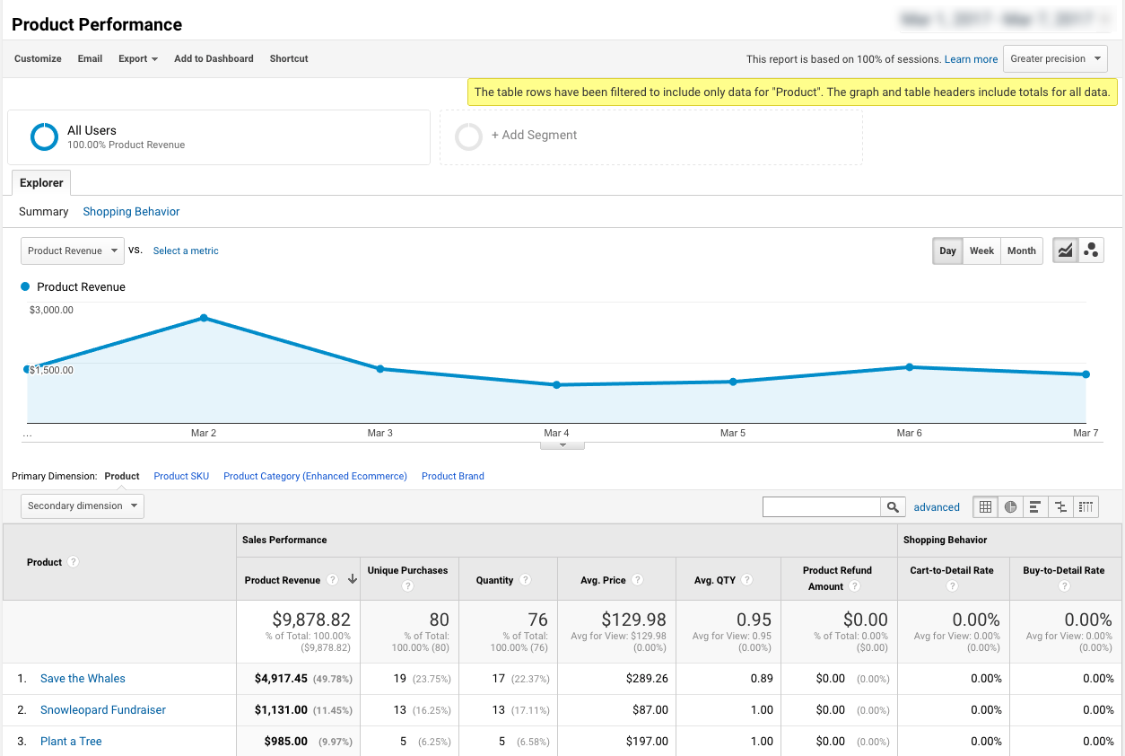 Viewing the top Donation Forms in Google Analytics Enhanced Ecommerce Tracking